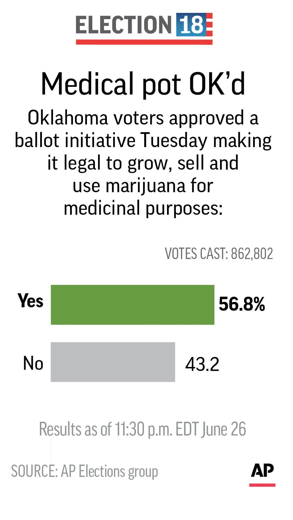 Oklahoma voters approve medical marijuana despite opposition
